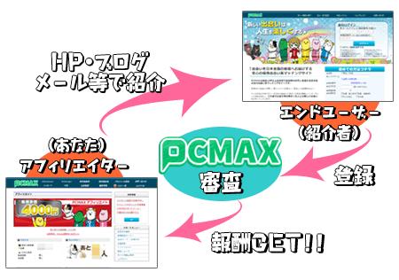 PCMAXアフィリエイトの仕組み